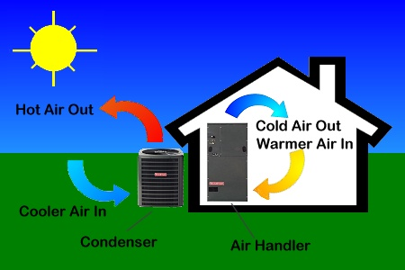Your Heating System