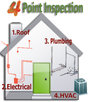 4-Point Home Inspection